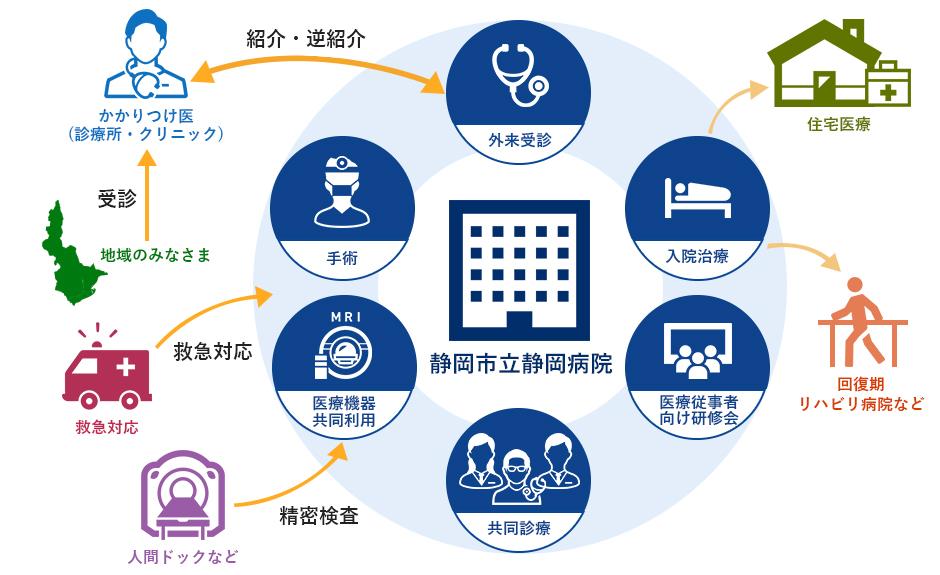 地域医療連携の概要図