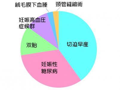 合併症グラフ