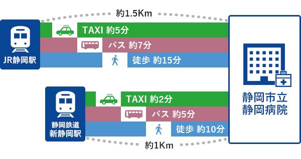 駅から病院までの距離とアクセス時間