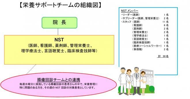 栄養サポートチームの組織図