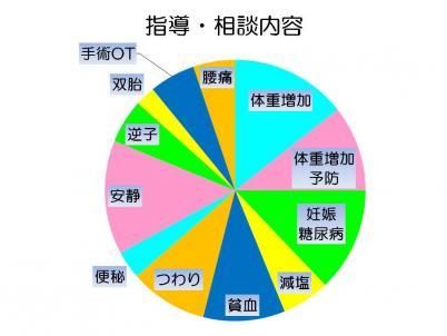 しずMamaRoomの相談内容グラフ