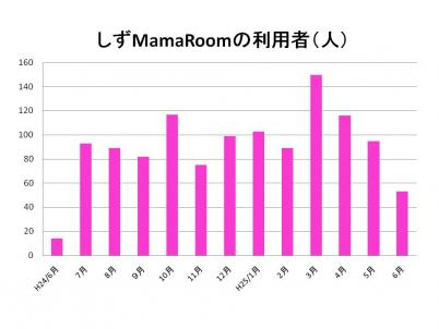 しずMamaRoomの利用者グラフ